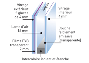 Vitrages for Anti effraction fenetre pvc